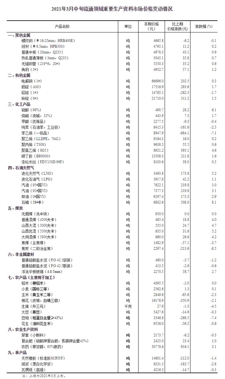 3月中旬流通领域重要生产资料价格:29种产品价格上涨