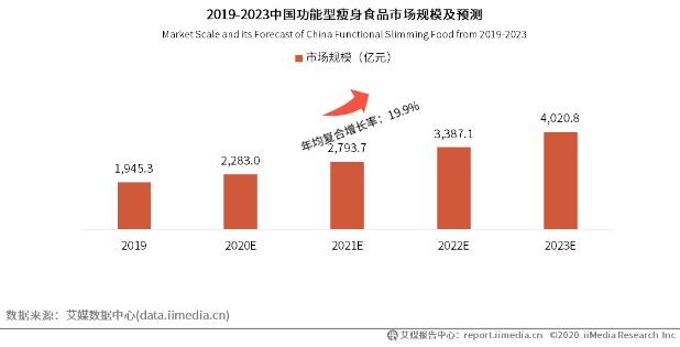瘦身产品市场规模逐年递增两成 产业盘面扩容导致产品线延伸