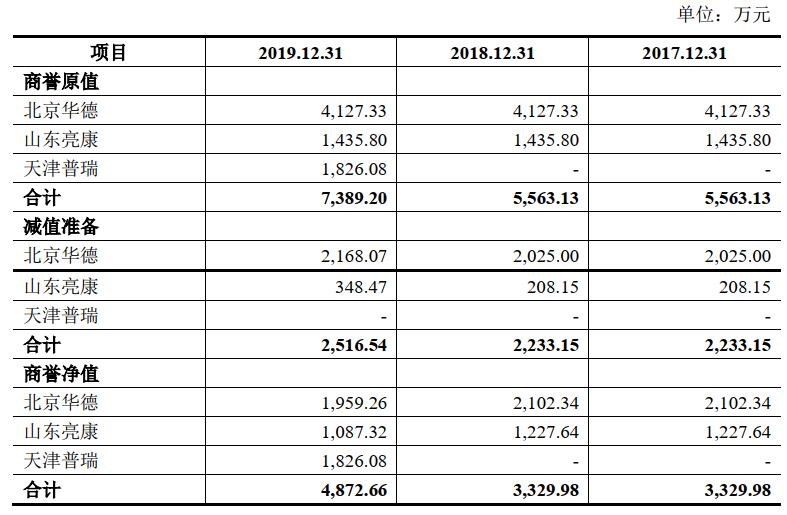 普瑞眼科IPO:外延式扩张推高财务及业务风险