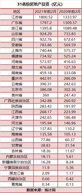 """31省份前2月房地产投资:苏粤浙居前三 13地""""跑赢""""全国平均"""