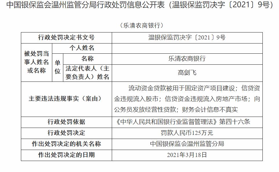 乐清农商银行因向公务员发放经营性贷款等被罚125万元