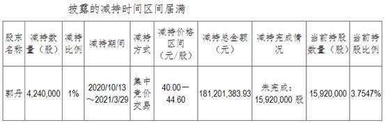 中科软股东郭丹减持424万股 总金额1.81亿元