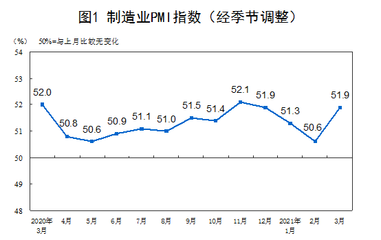 3月份中国制造业采购经理指数为51.9%