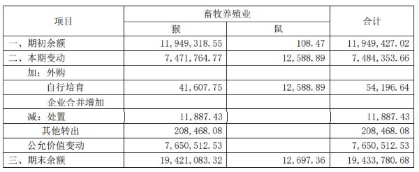 (摘自昭衍新药2020年年报)
