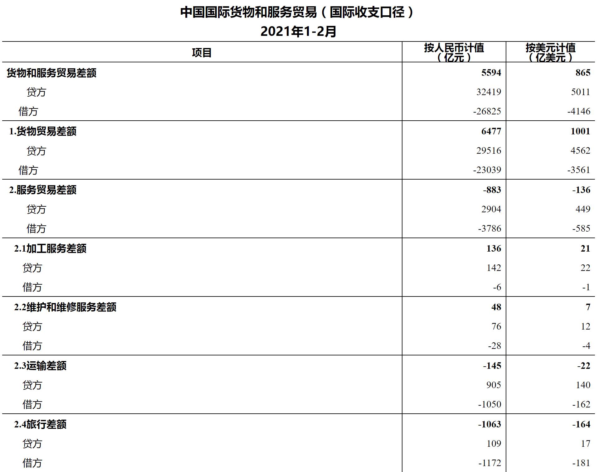 前2月中国国际货物和服务贸易顺差865亿美元