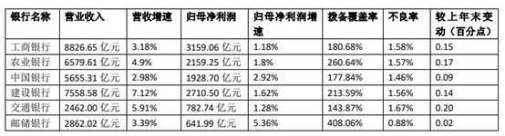 六家国有大行共计实现营业收入3.39万亿元 工商银行的总资产稳居第一