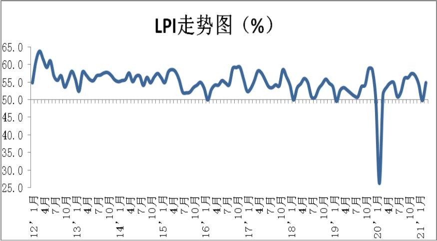 3月两项库存指数双回升 供应链上下游经营活动复苏