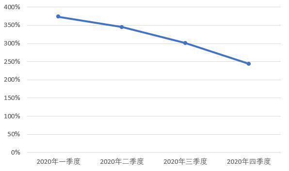 风险评级下降又遭监管点名 国宝人寿仍在亏损路上
