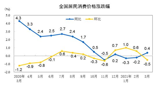 统计局:3月全国CPI同比上涨0.4% 一季度与去年同期持平
