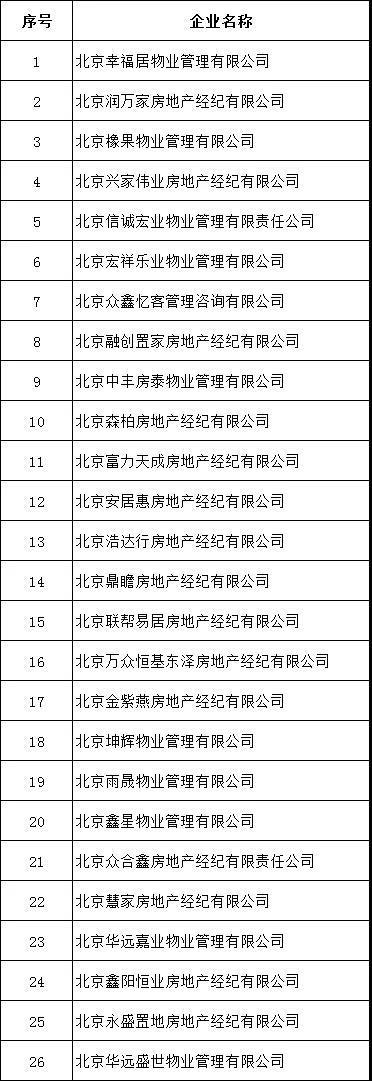 北京住建委严查炒作学区房、违规群租 26家房地产经纪机构被查处