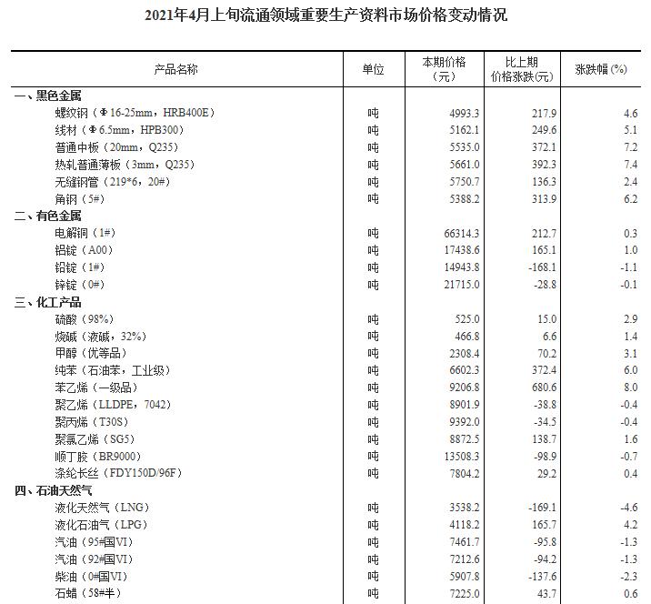 4月上旬27种产品价格上涨 生猪价格环比降11.9%
