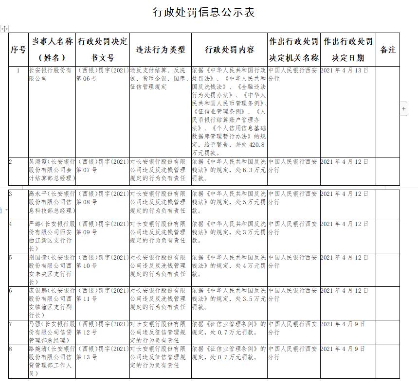 长安银行因违反反洗钱、征信管理规定等被罚420.8万元