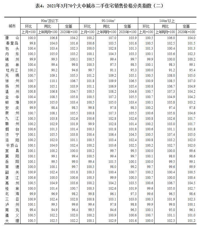 3月70城房价:63城新房价格环比上涨 广州、福州上涨1%领跑