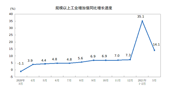3月份规模以上工业增加值同比实际增长14.1 %