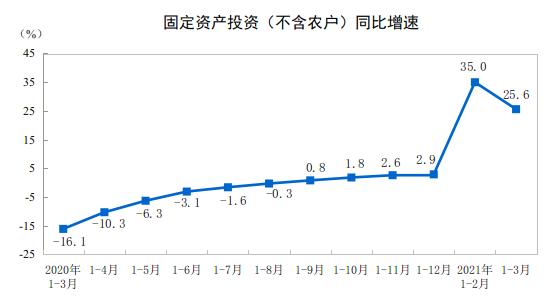 前3月全国固定资产投资(不含农户)增长25.6%