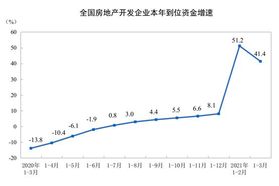 前3月全国房地产开发投资27576亿 同比增长25.6%