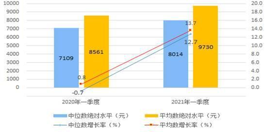 一季度全国居民人均可支配收入9730元 同比增长13.7%