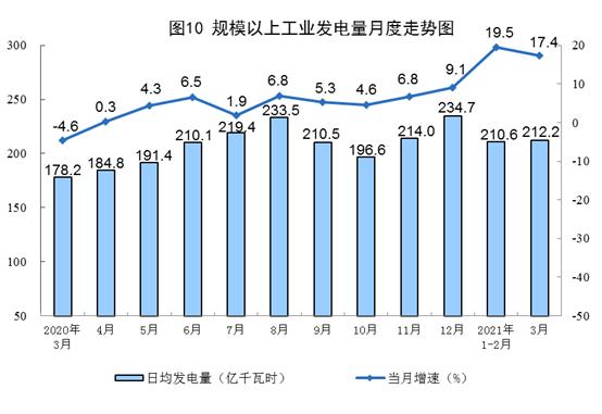 3月原油生产稳定增长 天然气、电力生产保持较快增长