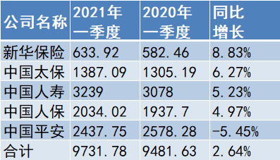"""五大A股上市险企陆续披露完成一季度""""成绩单"""" 一季度揽9731.78亿保费"""