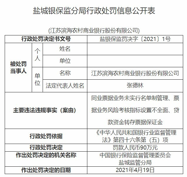 江苏滨海农商行因贷款资金转存票据保证金等被罚90万元