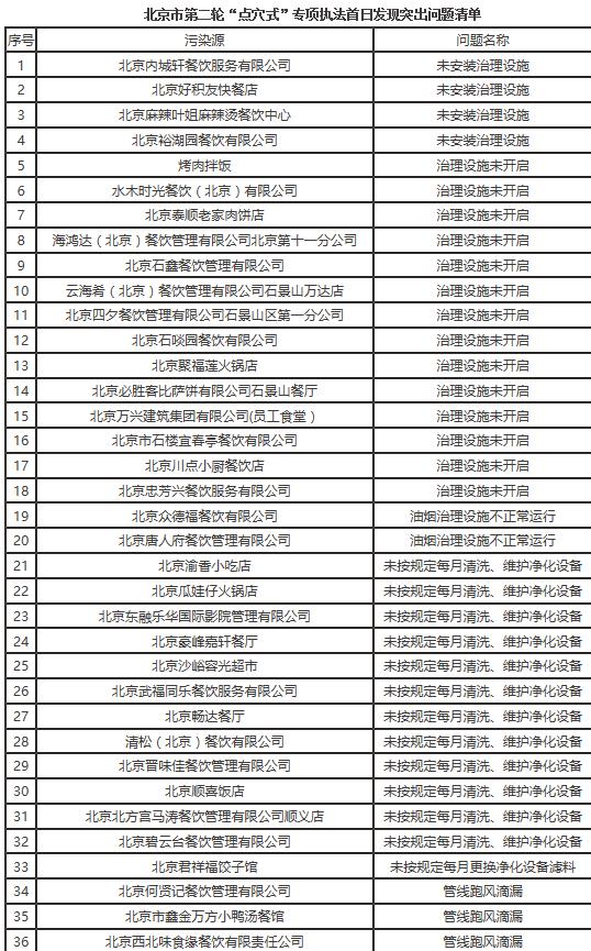北京生态环境局:云海肴、必胜客等49家餐饮企业存在环境问题