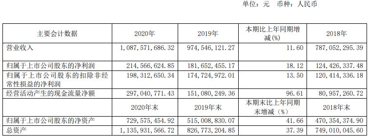 """""""牛股""""李子园营收增1成毛利率下降 年报发布盘中跌停"""