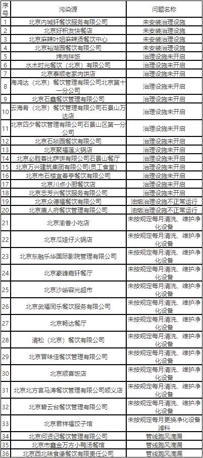 49家餐企因环境问题被北京市生态环境局通报 涉及海底捞、云海肴等知名品牌