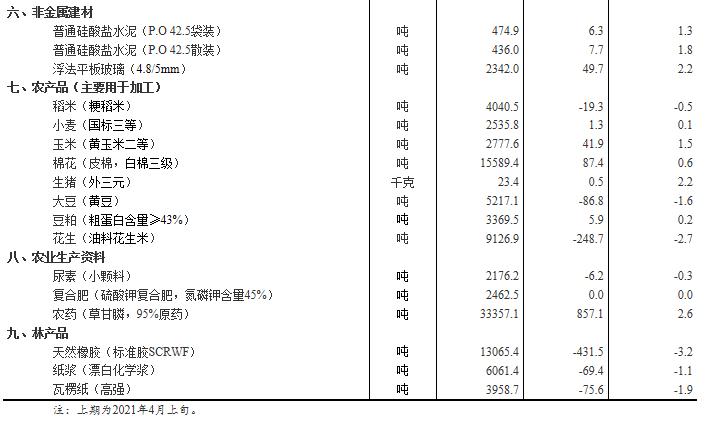 4月中旬31种产品价格上涨 生猪价格环比涨2.2%