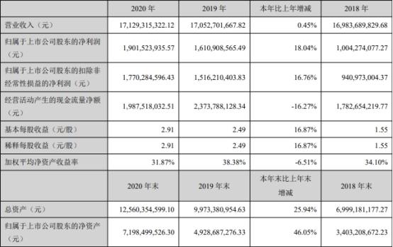 视源股份2020年营收持平净利增18% ROE毛利率均降