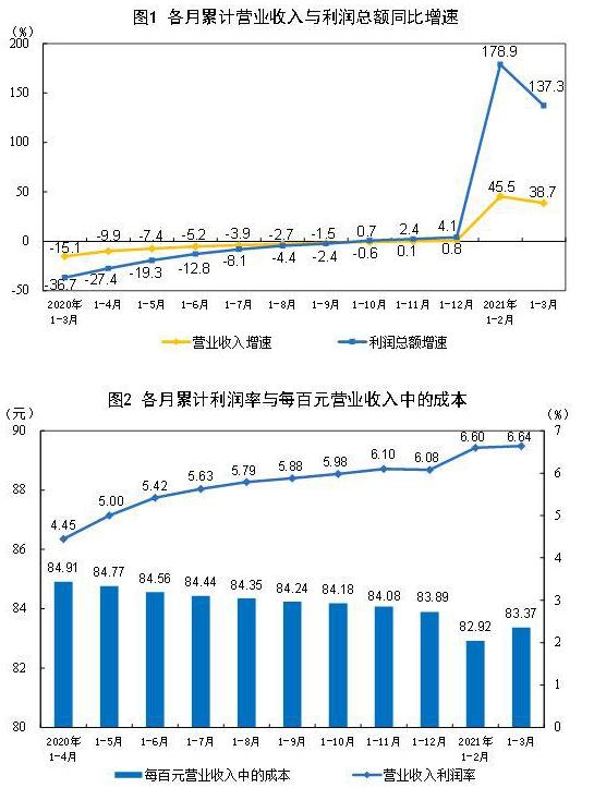 前3月全国规上工业企业利润总额18253.8亿元 同比增长1.37倍