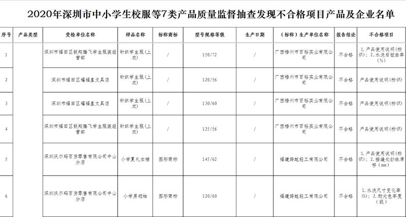 深圳:90批次产品抽检不合格 涉及学生校服、儿童玩具等