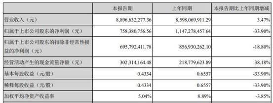 华东医药2021年报告:一季度净利7.6亿元 同比减少34%