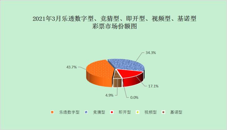 财政部:3月全国共销售彩票298.10亿 一季度累计销售845.22亿