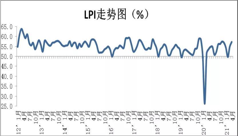 4月多项物流领域重要数据发布:市场保持活跃 旺季特征明显