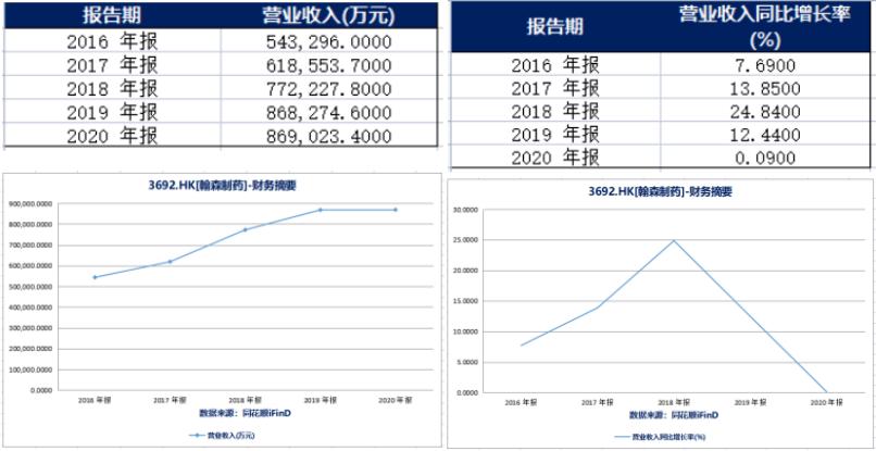 营收(左)和营收同比增长率(右)(来源:同花顺iFinD)