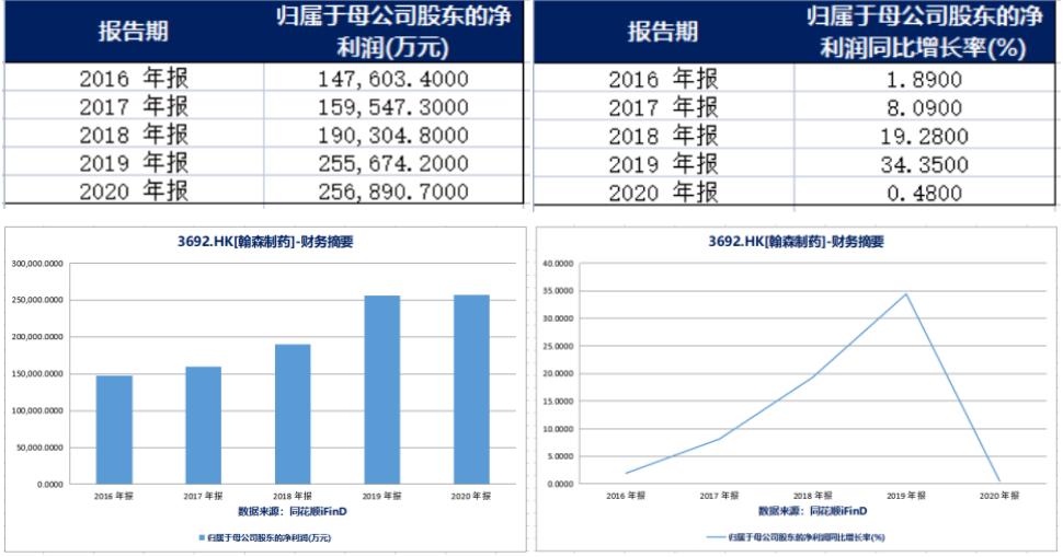 归母净利润(左)和归母净利润同比增长率(右)(来源:同花顺iFinD)
