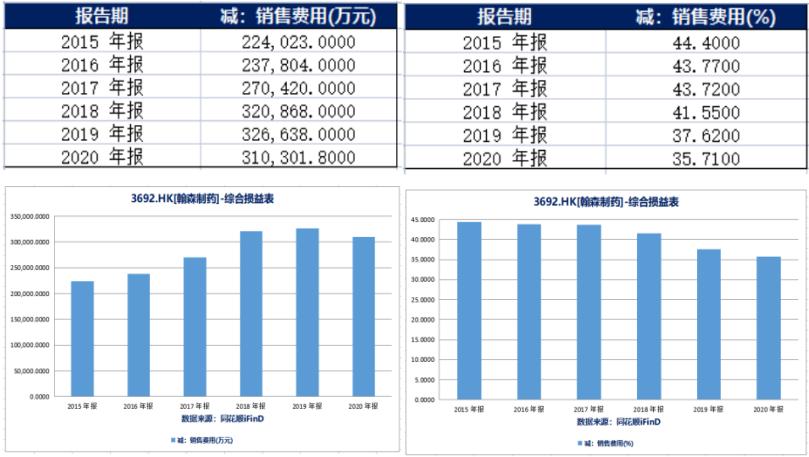 销售费用(左)和销售费用占总收入比例(右)(来源:同花顺iFinD)