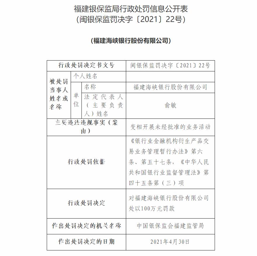 福建海峡银行因变相开展未经批准的业务活动被罚100万元