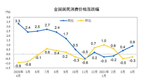 统计局:2021年4月份CPI同比上涨0.9% 环比下降0.3%