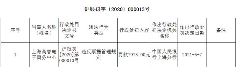 上海高睿电子商务中心遭罚款 涉违反票据管理规定