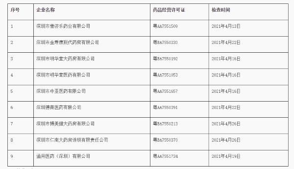 """深圳市普济乐药业等19家药企""""药品经营质量管理规范存在问题""""被责令限期整改"""