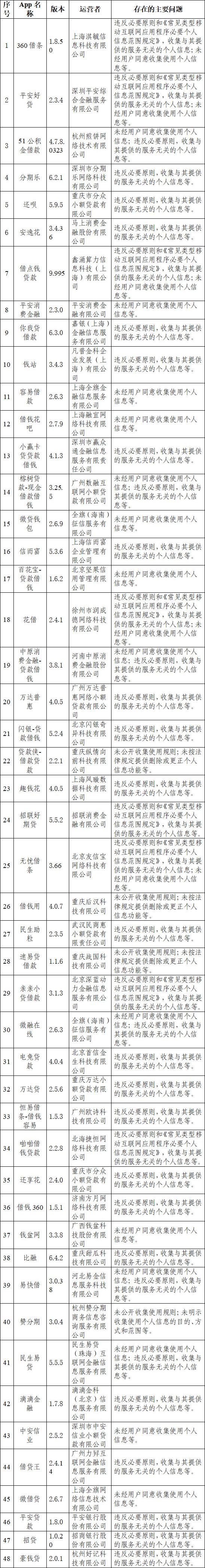 网信办通报48家网络借贷类APP涉4大类个人信息违规