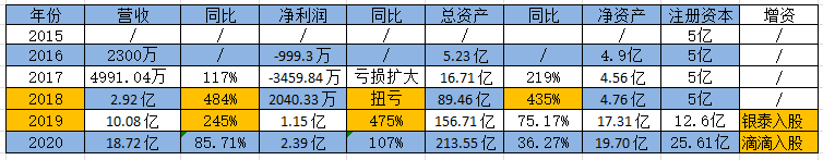 杭银消费金融2020年业绩增速放缓 获滴滴入股增资至25.61亿元