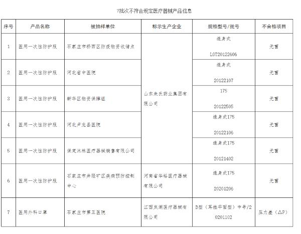 山东朱氏药业集团等3家企业7批次产品抽检不合格