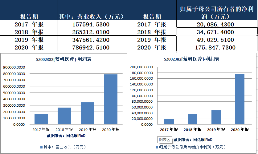 蓝帆医疗2020年财报显示:近五年销售费用14.69亿