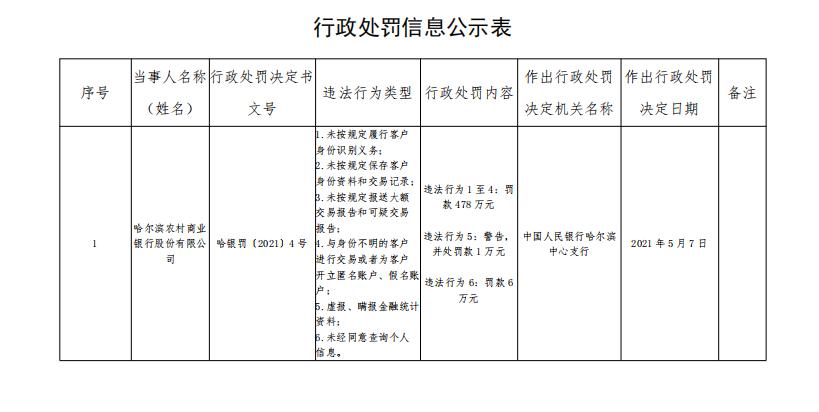 哈尔滨农商银行因与身份不明的客户进行交易等被罚485万元