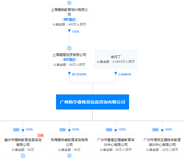 广州精学睿教育信息咨询有限公司股权穿透图部分内容(来源:天眼查)