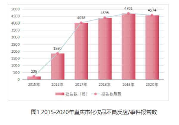 重庆药监局:染发类化妆品不良反应发生人群多为41-60岁中年人