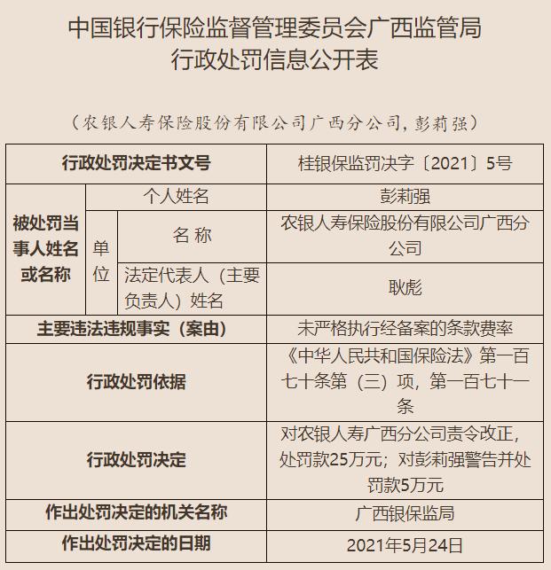 农银人寿广西分公司未严格执行经备案的条款费率 公司及责任人共计被罚30万元