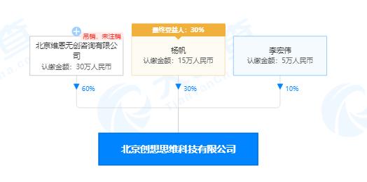 北京创想思维科技有限公司股权穿透图(来源:天眼查)